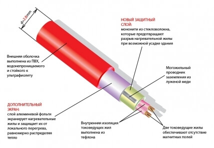 Thermomat TVK 130 - 1,5 кв.м.